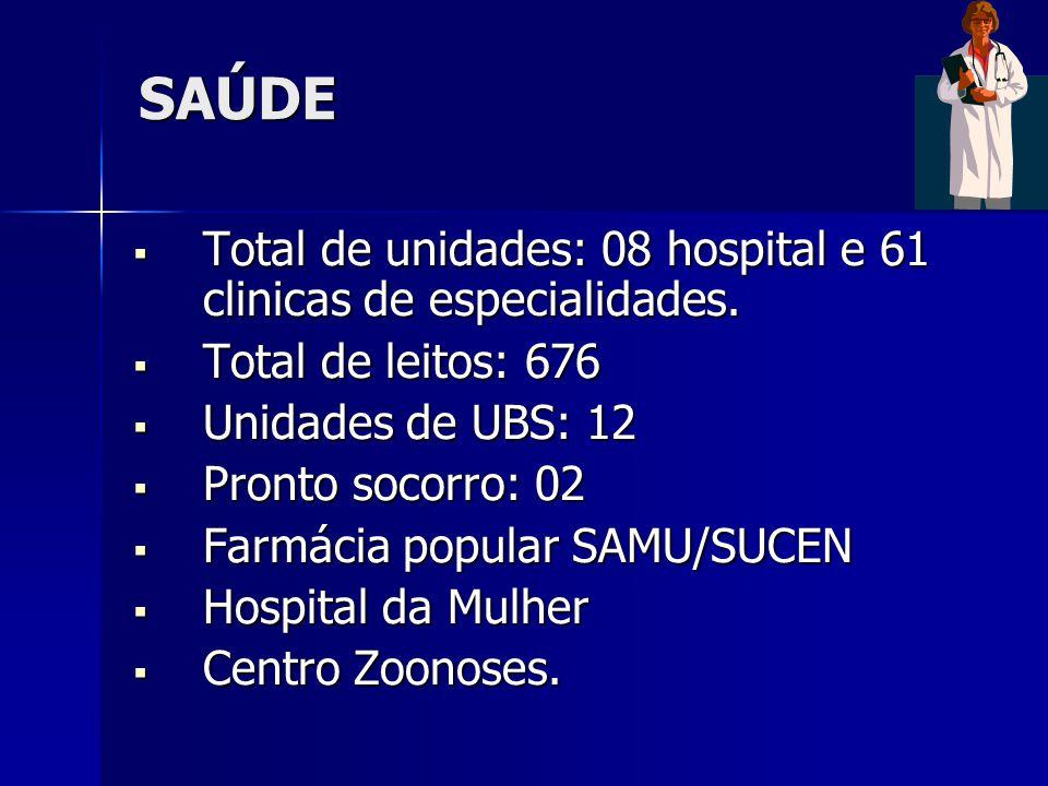 SAÚDE Total de unidades: 08 hospital e 61 clinicas de especialidades.