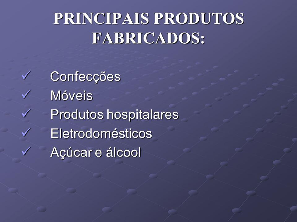 PRINCIPAIS PRODUTOS FABRICADOS: Confecções Confecções Móveis Móveis Produtos hospitalares Produtos hospitalares Eletrodomésticos Eletrodomésticos Açúcar e álcool Açúcar e álcool
