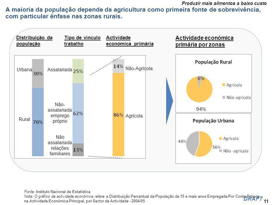 Produzir mais alimentos a baixo custo DRAFT A maioria da população depende da agricultura como primeira fonte de sobrevivência, com particular ênfase nas zonas rurais.