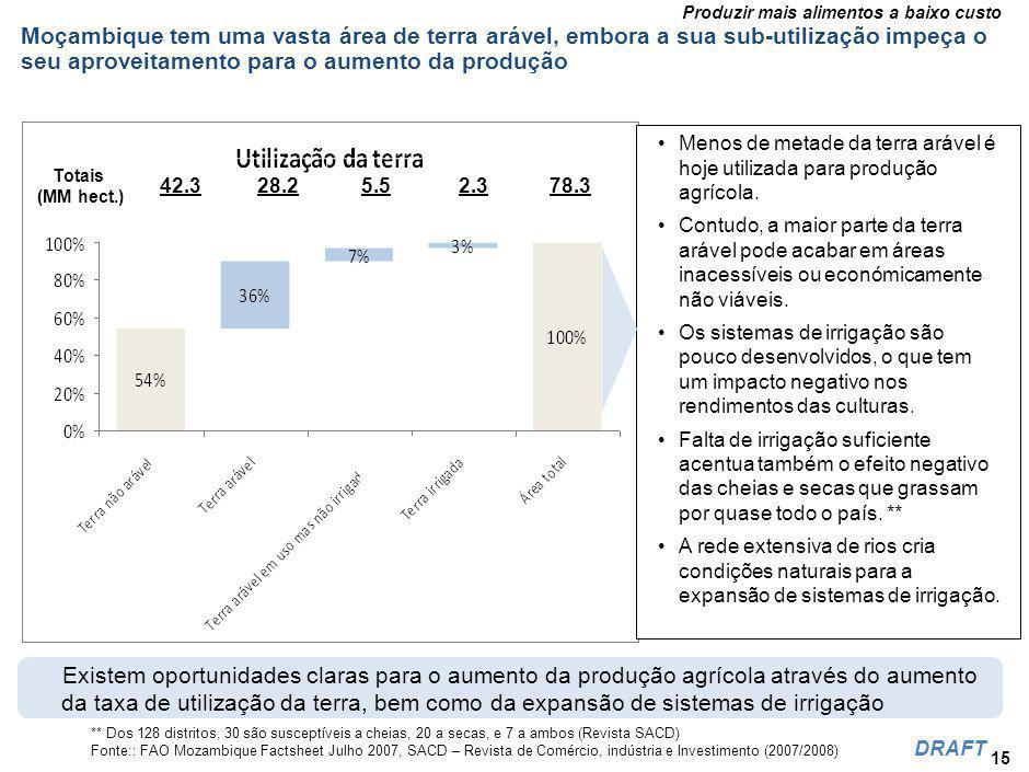 Produzir mais alimentos a baixo custo DRAFT Moçambique tem uma vasta área de terra arável, embora a sua sub-utilização impeça o seu aproveitamento para o aumento da produção 15 Totais (MM hect.) 42.328.25.52.378.3 Menos de metade da terra arável é hoje utilizada para produção agrícola.