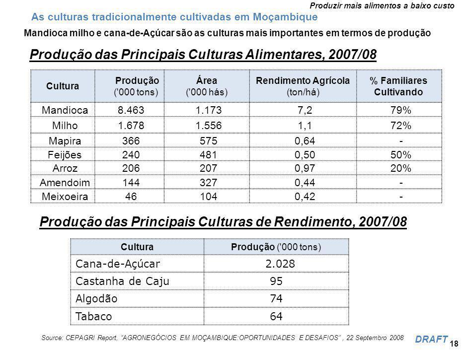 Produzir mais alimentos a baixo custo DRAFT Mandioca milho e cana-de-Açúcar são as culturas mais importantes em termos de produção 18 Cultura Produção ( 000 tons) Área ( 000 hás) Rendimento Agrícola (ton/há) % Familiares Cultivando Mandioca8.4631.1737,279% Milho1.6781.5561,172% Mapira3665750,64- Feijões2404810,5050% Arroz2062070,9720% Amendoim1443270,44- Meixoeira461040,42- Produção das Principais Culturas Alimentares, 2007/08 Source: CEPAGRI Report, AGRONEGÓCIOS EM MOÇAMBIQUE:OPORTUNIDADES E DESAFIOS, 22 Septembro 2008 Produção das Principais Culturas de Rendimento, 2007/08 CulturaProdução ( 000 tons) Cana-de-Açúcar 2.028 Castanha de Caju95 Algodão74 Tabaco64 As culturas tradicionalmente cultivadas em Moçambique