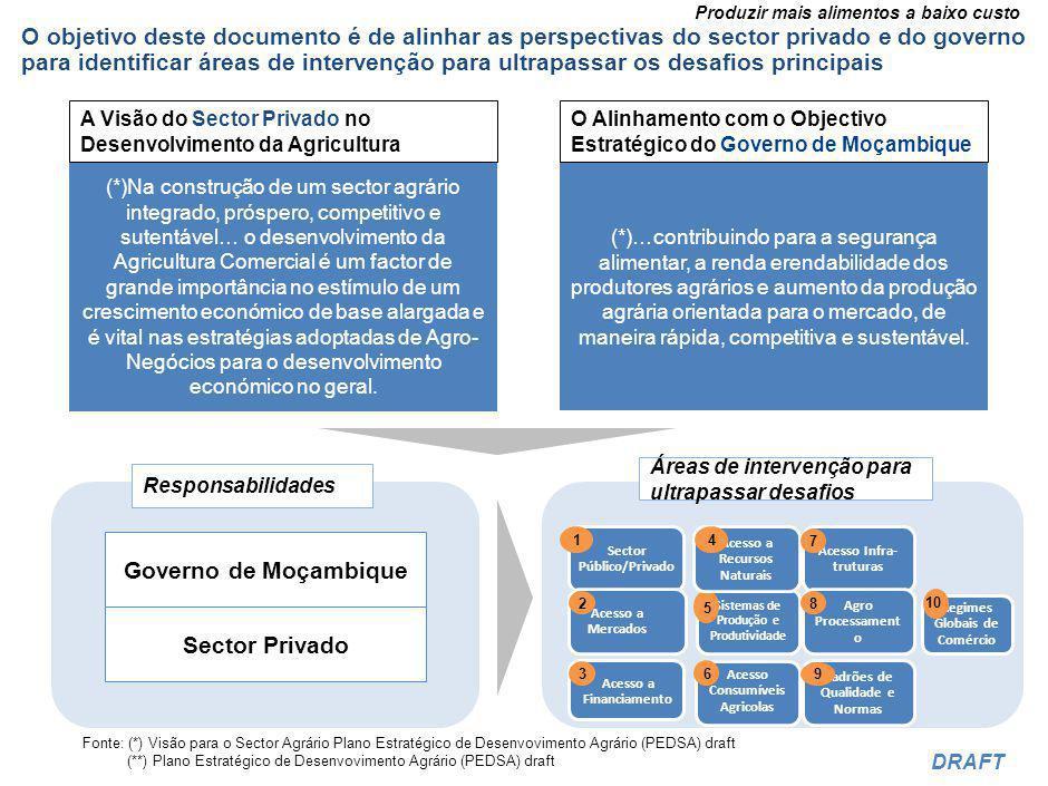 Produzir mais alimentos a baixo custo DRAFT As quatro fontes donde poderão ser mobilizados Recursos: Proveniente das receitas resultantes de culturas de exportação em alta no mercado.