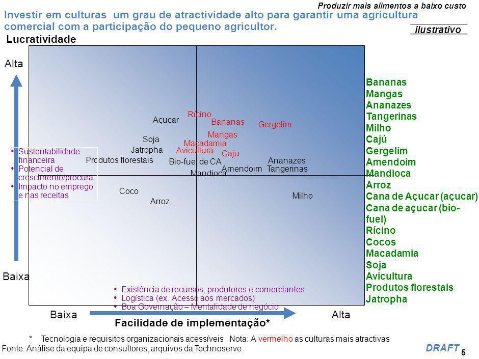 Produzir mais alimentos a baixo custo DRAFT Recomendações relativas ao ambiente de negócios Agro Processamento 8 Incentivar a selecção das culturas em função da sua importância para o consumo próprio e na facilidade de comercialização e processamento.