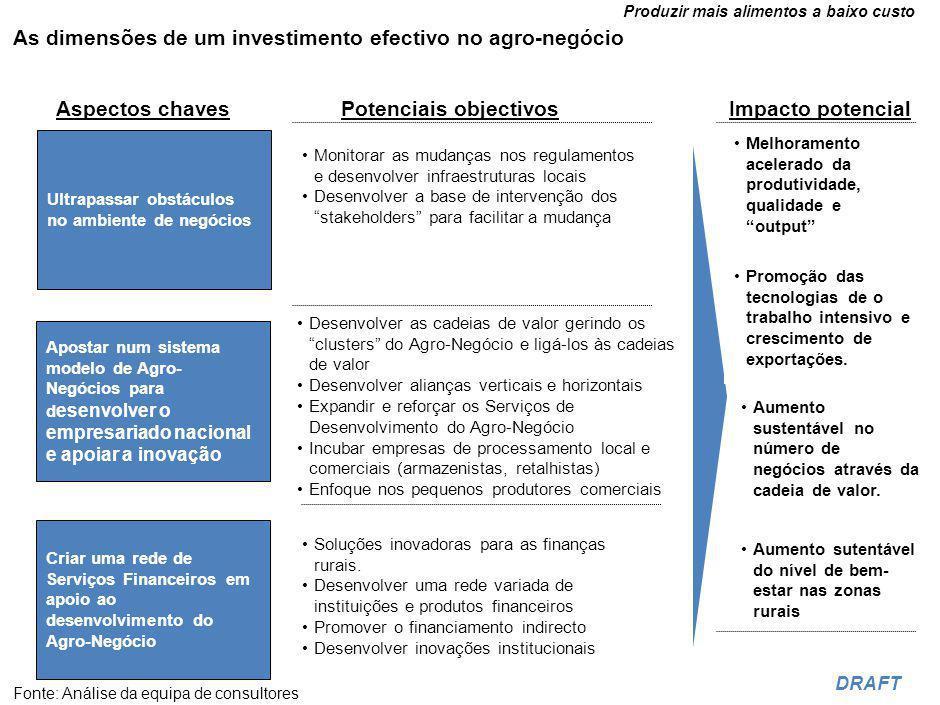 Produzir mais alimentos a baixo custo DRAFT As dimensões de um investimento efectivo no agro-negócio Aspectos chavesPotenciais objectivosImpacto potencial Apostar num sistema modelo de Agro- Negócios para d esenvolver o empresariado nacional e apoiar a inovação Criar uma rede de Serviços Financeiros em apoio ao desenvolvimento do Agro-Negócio Ultrapassar obstáculos no ambiente de negócios Fonte: Análise da equipa de consultores Monitorar as mudanças nos regulamentos e desenvolver infraestruturas locais Desenvolver a base de intervenção dos stakeholders para facilitar a mudança Melhoramento acelerado da produtividade, qualidade e output Desenvolver as cadeias de valor gerindo os clusters do Agro-Negócio e ligá-los às cadeias de valor Desenvolver alianças verticais e horizontais Expandir e reforçar os Serviços de Desenvolvimento do Agro-Negócio Incubar empresas de processamento local e comerciais (armazenistas, retalhistas) Enfoque nos pequenos produtores comerciais Promoção das tecnologias de o trabalho intensivo e crescimento de exportações.