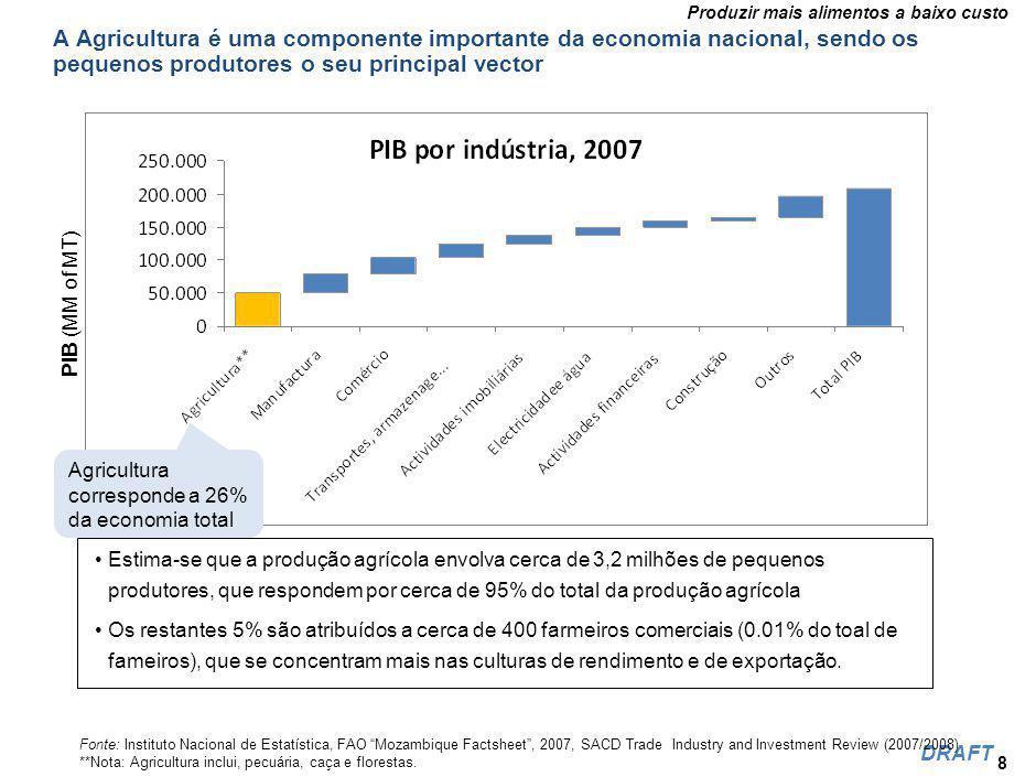 Produzir mais alimentos a baixo custo DRAFT As principais zonas de produção Fonte:: (World Bank (2005b:9).