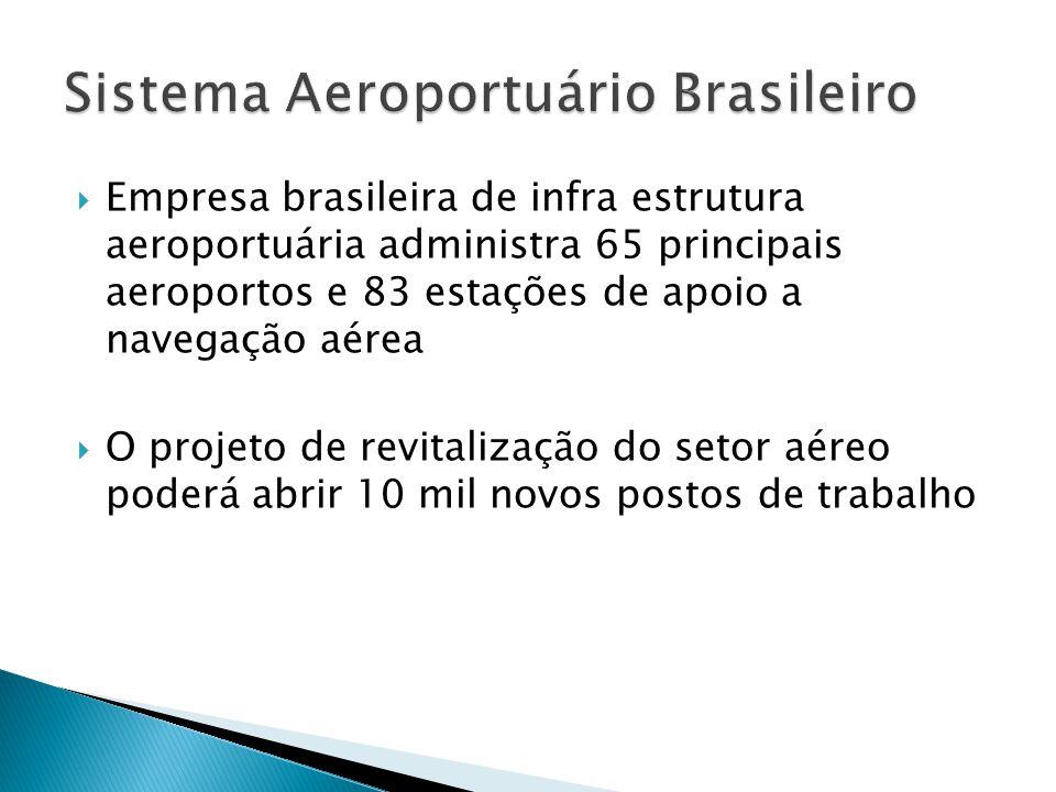 Empresa brasileira de infra estrutura aeroportuária administra 65 principais aeroportos e 83 estações de apoio a navegação aérea O projeto de revitali