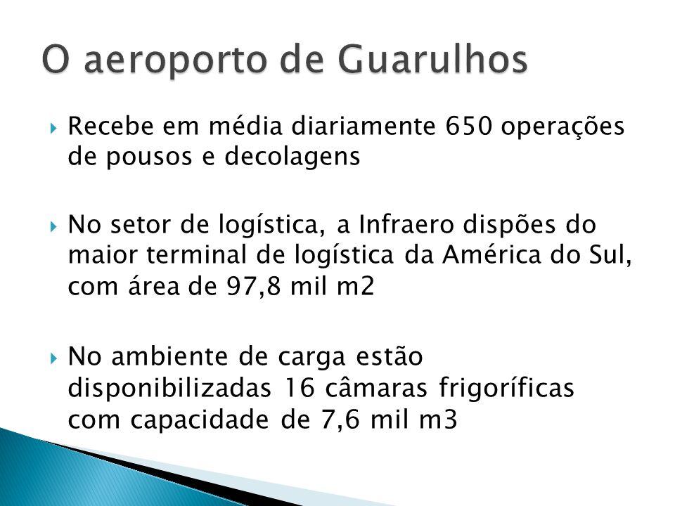 Recebe em média diariamente 650 operações de pousos e decolagens No setor de logística, a Infraero dispões do maior terminal de logística da América d