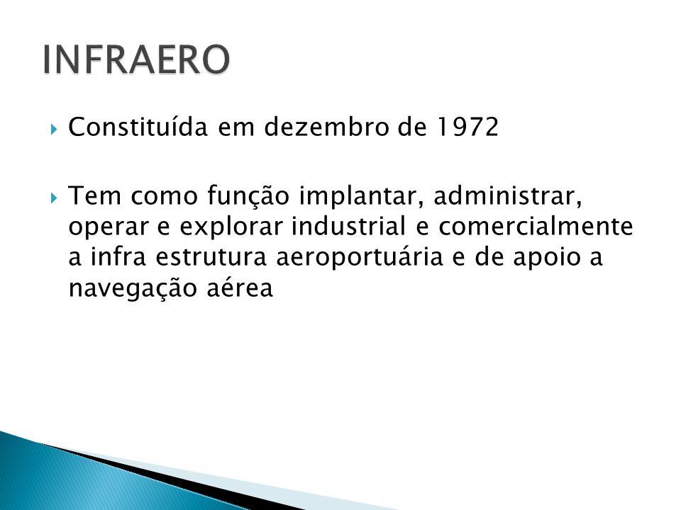 Constituída em dezembro de 1972 Tem como função implantar, administrar, operar e explorar industrial e comercialmente a infra estrutura aeroportuária