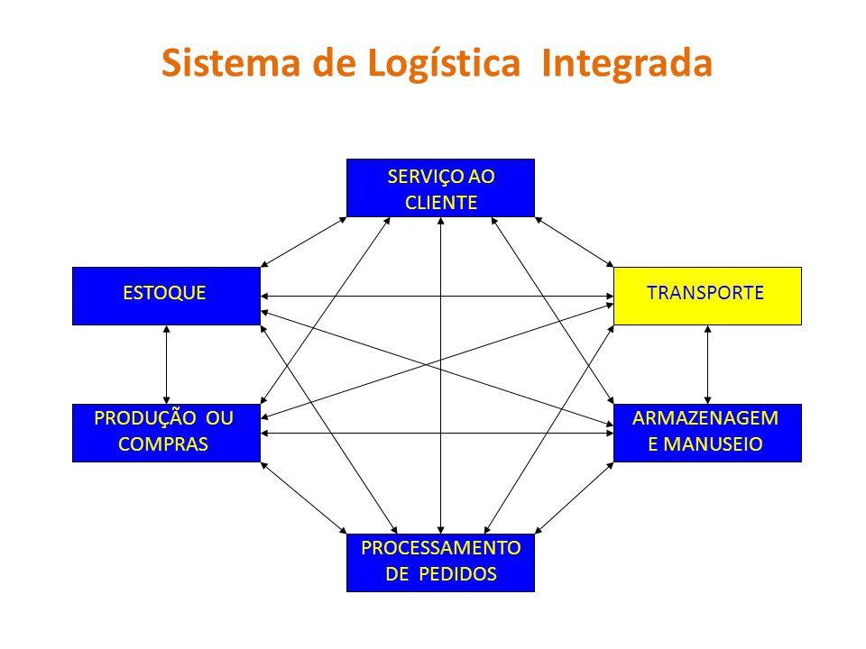Sistema de Logística Integrada SERVIÇO AO CLIENTE TRANSPORTEESTOQUE PROCESSAMENTO DE PEDIDOS PRODUÇÃO OU COMPRAS ARMAZENAGEM E MANUSEIO
