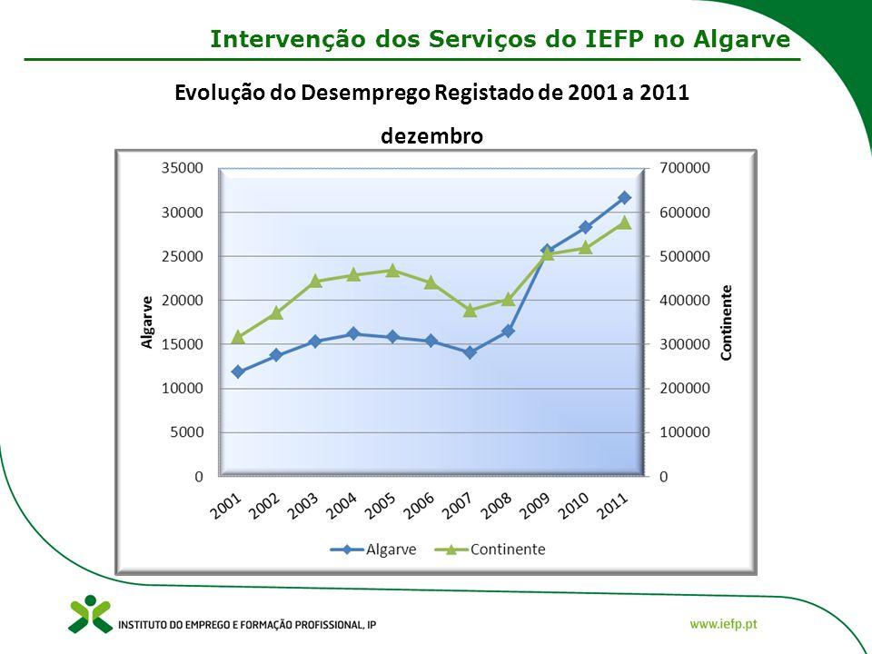 Evolução do Desemprego Registado de 2001 a 2011 dezembro Intervenção dos Serviços do IEFP no Algarve
