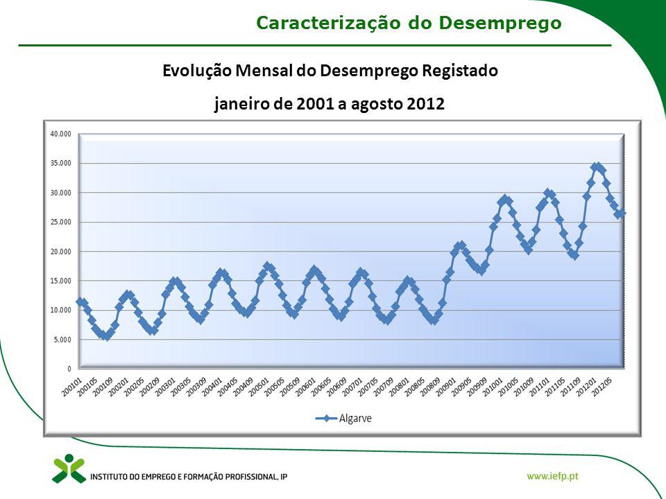 Caracterização do Desemprego Evolução Mensal do Desemprego Registado janeiro de 2001 a agosto 2012