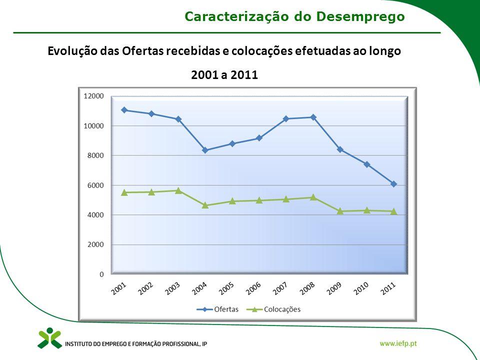 Caracterização do Desemprego Evolução das Ofertas recebidas e colocações efetuadas ao longo 2001 a 2011