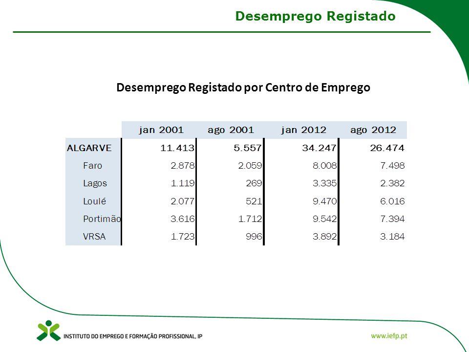 Desemprego Registado por Centro de Emprego Desemprego Registado