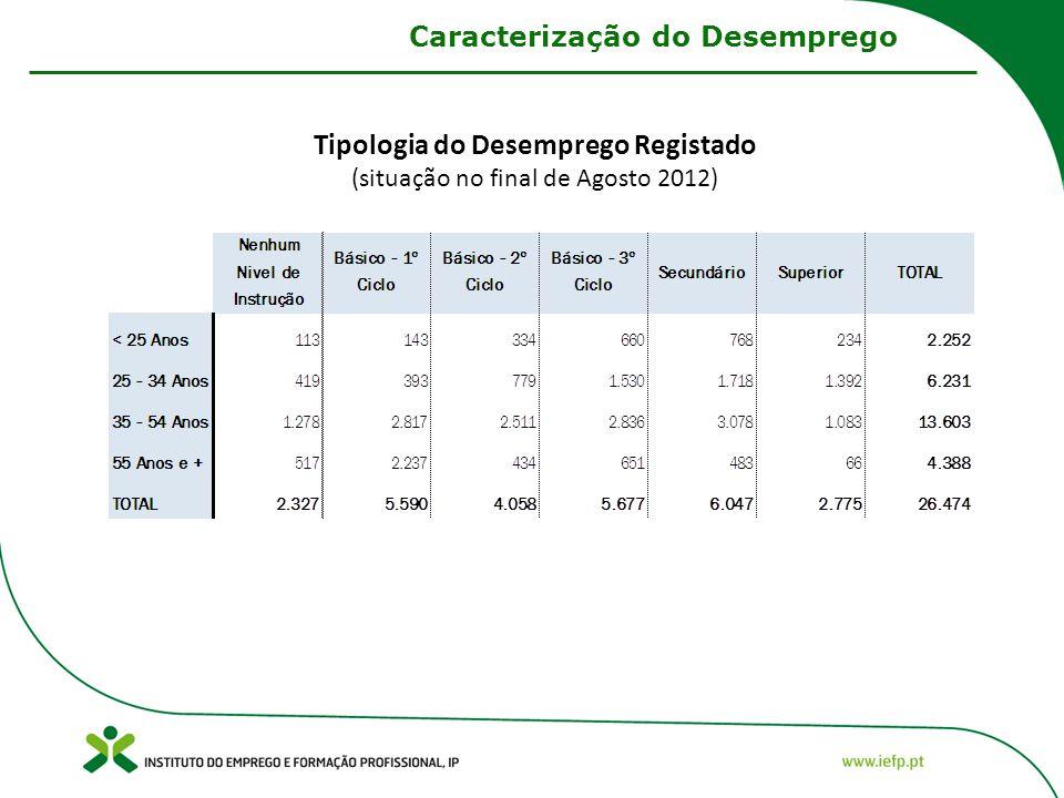 Tipologia do Desemprego Registado (situação no final de Agosto 2012) Caracterização do Desemprego