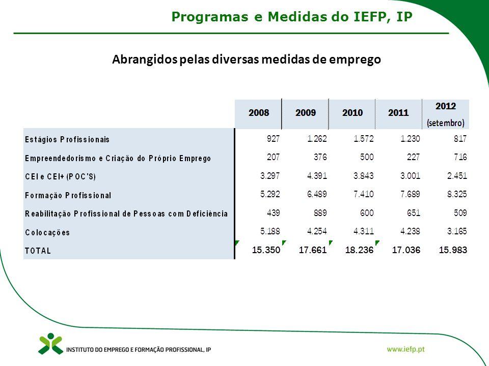 Abrangidos pelas diversas medidas de emprego Programas e Medidas do IEFP, IP