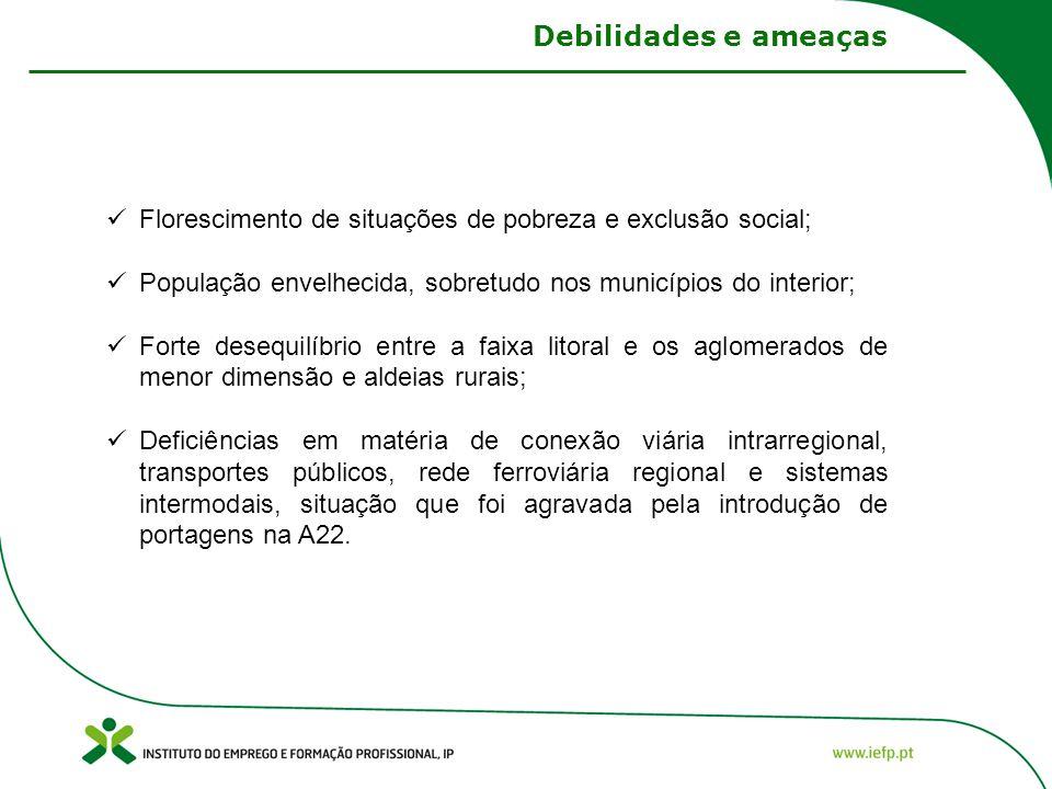 Debilidades e ameaças Florescimento de situações de pobreza e exclusão social; População envelhecida, sobretudo nos municípios do interior; Forte dese