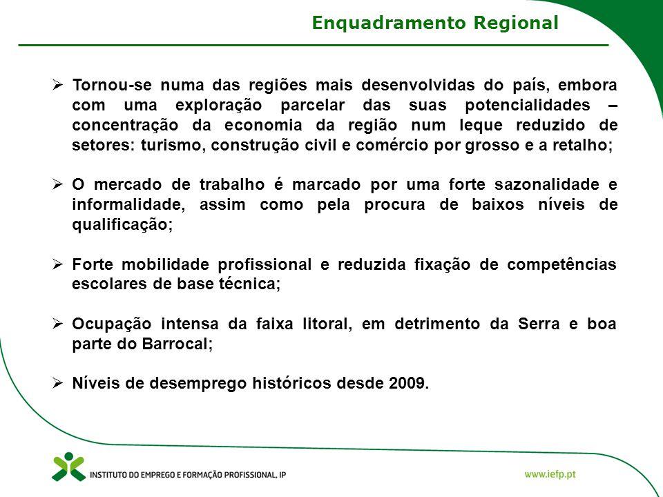 Tornou-se numa das regiões mais desenvolvidas do país, embora com uma exploração parcelar das suas potencialidades – concentração da economia da regiã