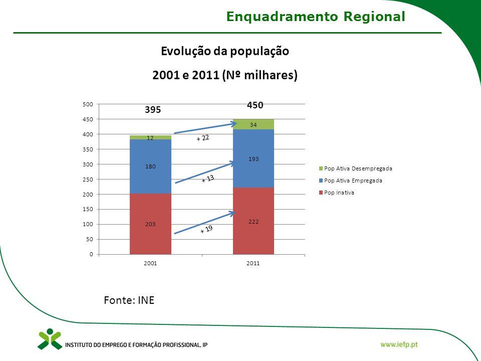 Evolução da população 2001 e 2011 (Nº milhares) Fonte: INE Enquadramento Regional