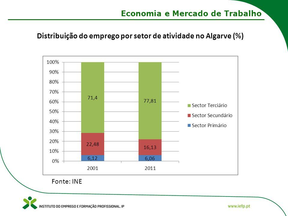 Distribuição do emprego por setor de atividade no Algarve (%) Fonte: INE