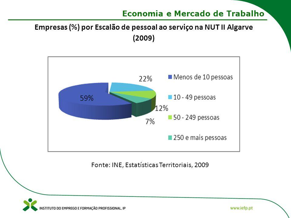 Economia e Mercado de Trabalho Fonte: INE, Estatísticas Territoriais, 2009 Empresas (%) por Escalão de pessoal ao serviço na NUT II Algarve (2009)