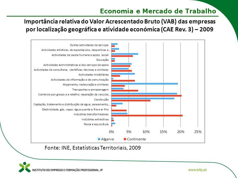 Economia e Mercado de Trabalho Fonte: INE, Estatísticas Territoriais, 2009 Importância relativa do Valor Acrescentado Bruto (VAB) das empresas por localização geográfica e atividade económica (CAE Rev.