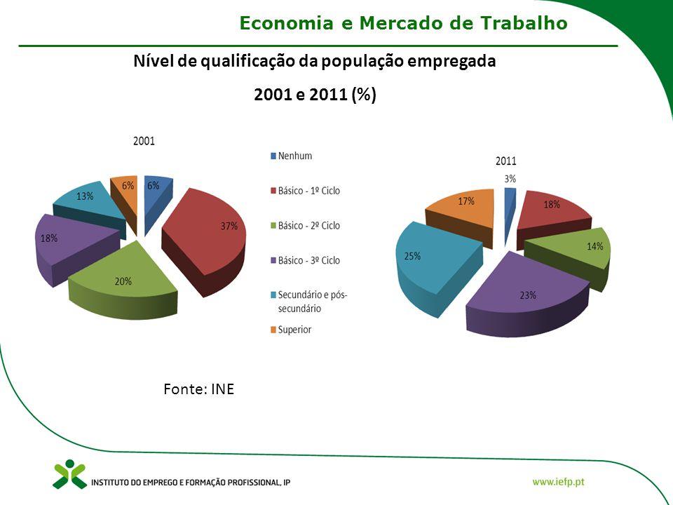 Nível de qualificação da população empregada 2001 e 2011 (%) Fonte: INE Economia e Mercado de Trabalho