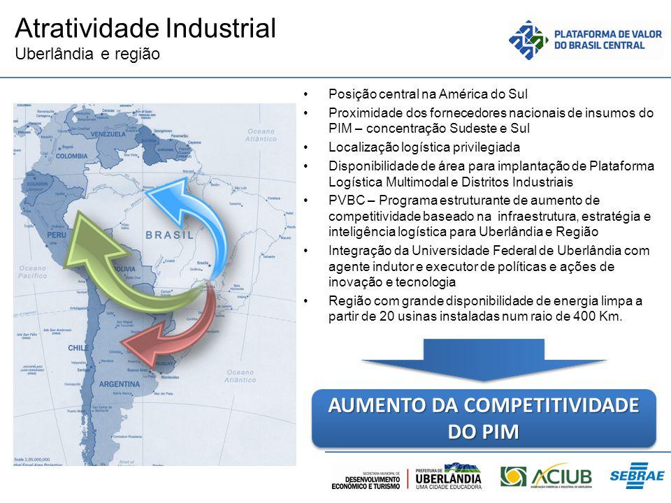 Atratividade Industrial Uberlândia e região Posição central na América do Sul Proximidade dos fornecedores nacionais de insumos do PIM – concentração