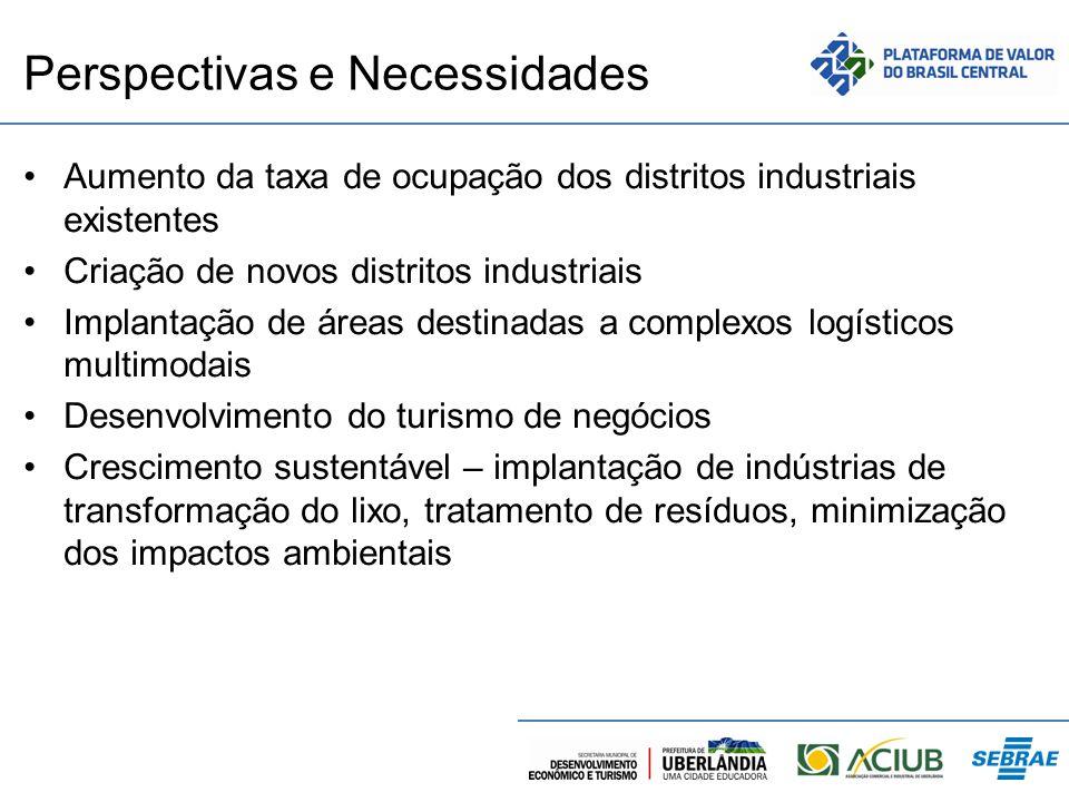 Perspectivas e Necessidades Aumento da taxa de ocupação dos distritos industriais existentes Criação de novos distritos industriais Implantação de áre
