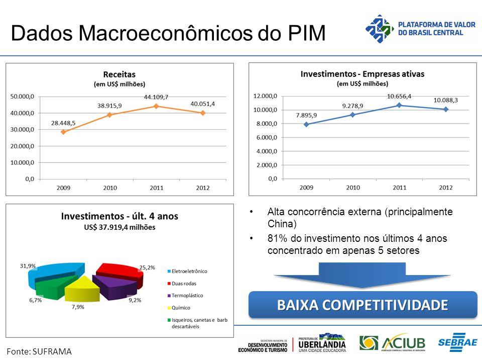Dados Macroeconômicos do PIM Alta concorrência externa (principalmente China) 81% do investimento nos últimos 4 anos concentrado em apenas 5 setores B