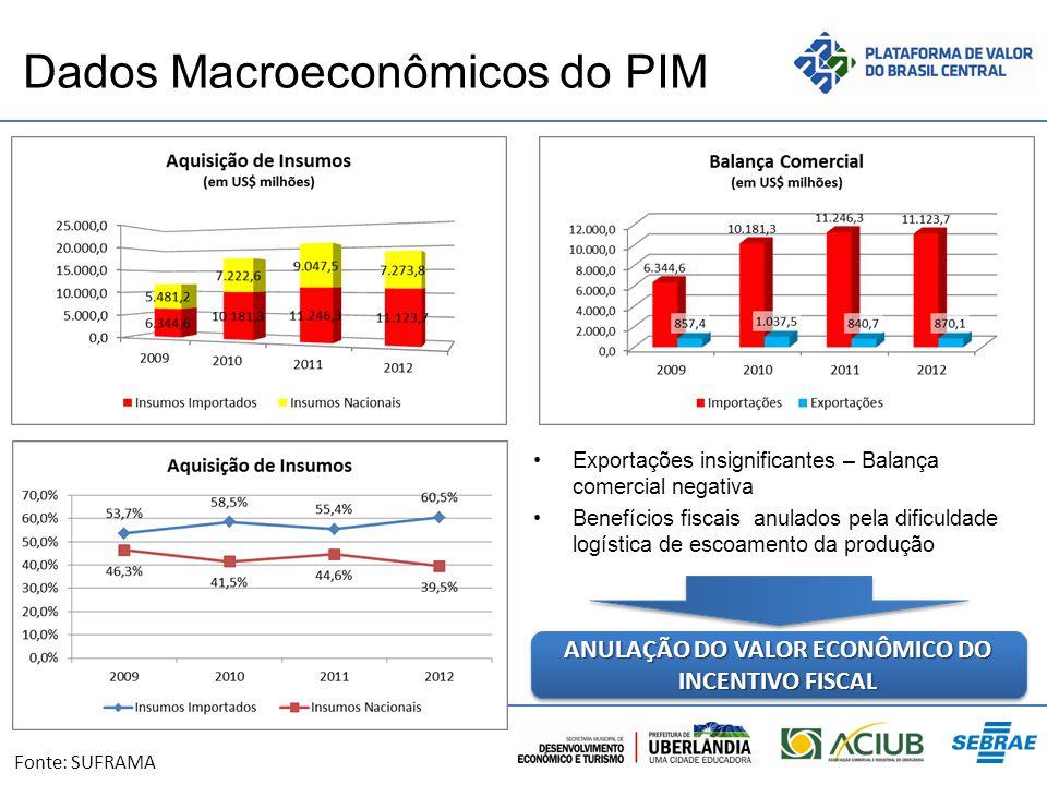 Dados Macroeconômicos do PIM Exportações insignificantes – Balança comercial negativa Benefícios fiscais anulados pela dificuldade logística de escoam