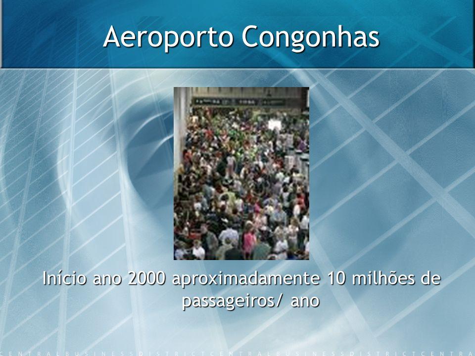 Aeroporto Congonhas Início ano 2000 aproximadamente 10 milhões de passageiros/ ano