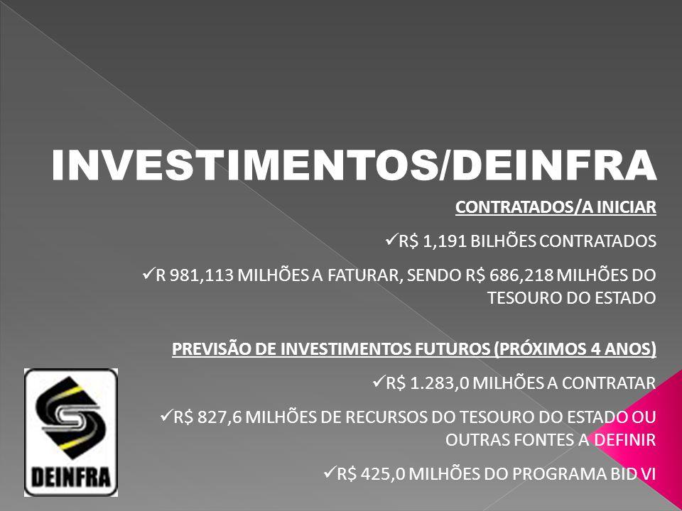 INVESTIMENTOS/DEINFRA CONTRATADOS/A INICIAR R$ 1,191 BILHÕES CONTRATADOS R 981,113 MILHÕES A FATURAR, SENDO R$ 686,218 MILHÕES DO TESOURO DO ESTADO PR