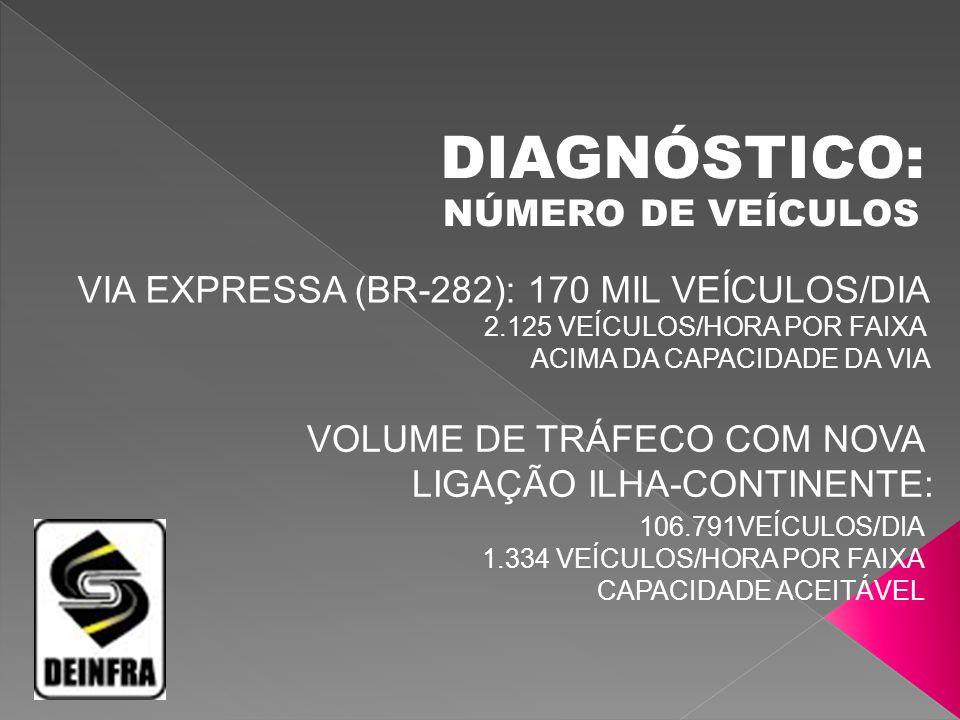 TRÁFEGO NAS PONTES COLOMBO SALLES E PEDRO IVO CAMPOS FORAM PROJETADAS PARA 80 MIL VEÍCULOS/DIA PASSAM PELAS DUAS PONTES HOJE 178 MIL VEÍCULOS /DIA DIAGNÓSTICO: