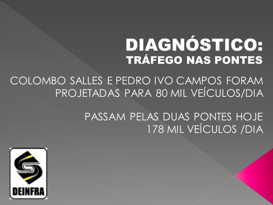 TRÁFEGO NAS PONTES COLOMBO SALLES E PEDRO IVO CAMPOS FORAM PROJETADAS PARA 80 MIL VEÍCULOS/DIA PASSAM PELAS DUAS PONTES HOJE 178 MIL VEÍCULOS /DIA DIA