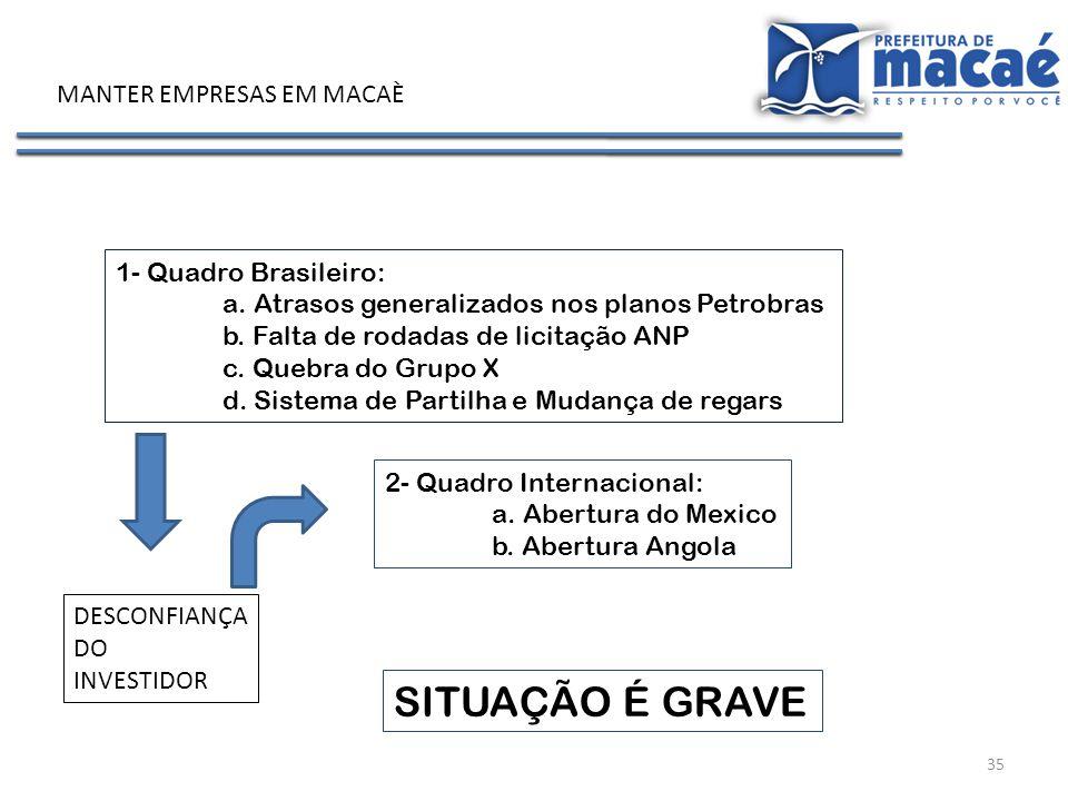 35 MANTER EMPRESAS EM MACAÈ 1- Quadro Brasileiro: a. Atrasos generalizados nos planos Petrobras b. Falta de rodadas de licitação ANP c. Quebra do Grup