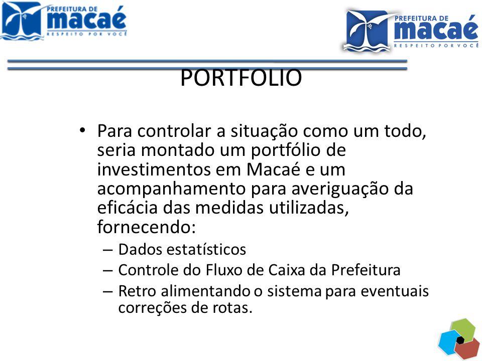 PORTFOLIO Para controlar a situação como um todo, seria montado um portfólio de investimentos em Macaé e um acompanhamento para averiguação da eficáci