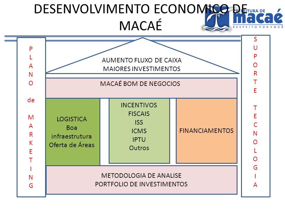DESENVOLVIMENTO ECONOMICO DE MACAÉ METODOLOGIA DE ANALISE PORTFOLIO DE INVESTIMENTOS CARTEIRA DE OPORTUNIDADES LOGISTICA Boa infraestrutura Oferta de Áreas INCENTIVOS FISCAIS ISS ICMS IPTU Outros FINANCIAMENTOS AUMENTO FLUXO DE CAIXA MAIORES INVESTIMENTOS MACAÉ BOM DE NEGOCIOS P L A N O de M A R K E T I N G METODOLOGIA DE ANALISE PORTFOLIO DE INVESTIMENTOS SUPORTETECNOLOGIASUPORTETECNOLOGIA
