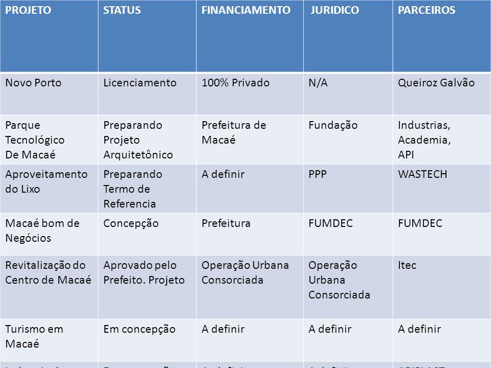 PROJETOSTATUSFINANCIAMENTO JURIDICOPARCEIROS Novo PortoLicenciamento100% PrivadoN/AQueiroz Galvão Parque Tecnológico De Macaé Preparando Projeto Arqui