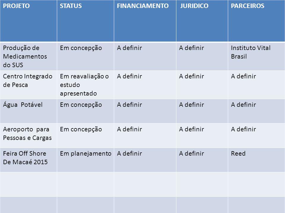 PROJETOSTATUSFINANCIAMENTO JURIDICOPARCEIROS Produção de Medicamentos do SUS Em concepçãoA definir Instituto Vital Brasil Centro Integrado de Pesca Em