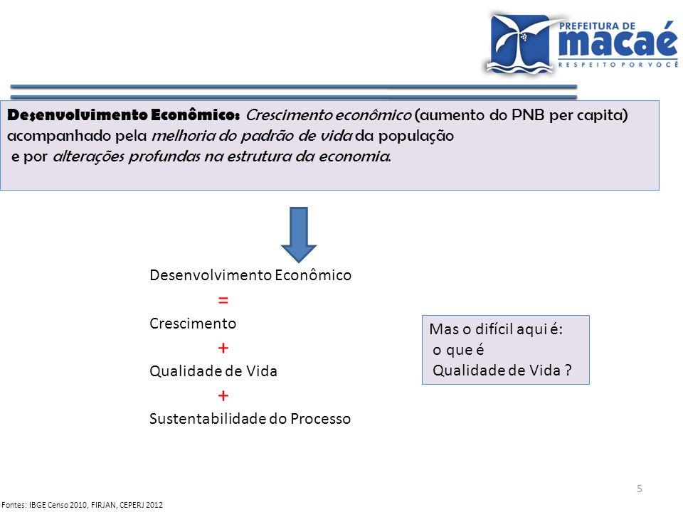 5 Fontes: IBGE Censo 2010, FIRJAN, CEPERJ 2012 Desenvolvimento Econômico: Crescimento econômico (aumento do PNB per capita) acompanhado pela melhoria
