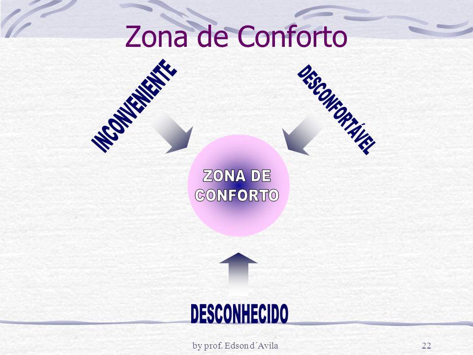 by prof. Edson d´Avila22 Zona de Conforto