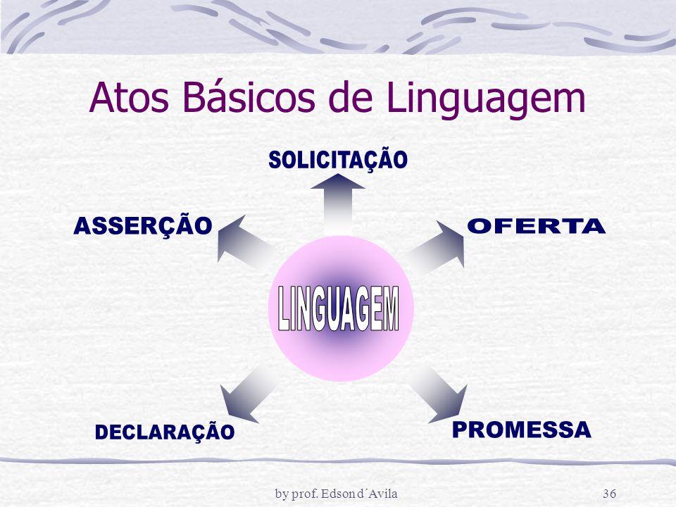 by prof. Edson d´Avila36 Atos Básicos de Linguagem