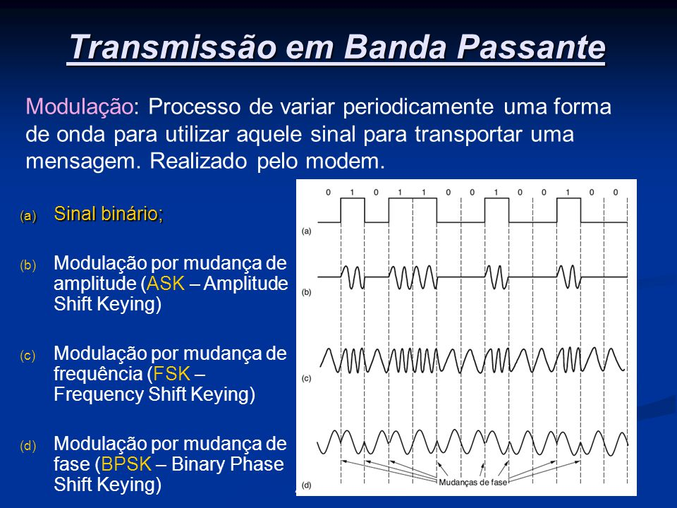 14A Camada Física Transmissão em Banda Passante (a) Sinal binário; (b) Modulação por mudança de amplitude (ASK – Amplitude Shift Keying) (c) Modulação por mudança de frequência (FSK – Frequency Shift Keying) (d) Modulação por mudança de fase (BPSK – Binary Phase Shift Keying) Modulação: Processo de variar periodicamente uma forma de onda para utilizar aquele sinal para transportar uma mensagem.