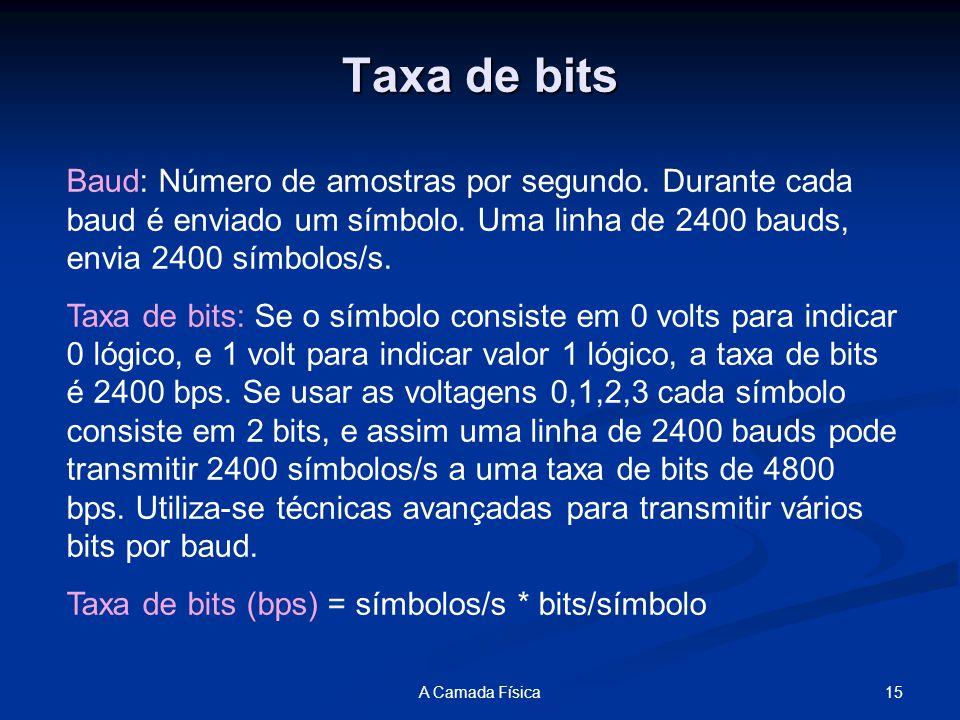 15A Camada Física Taxa de bits Baud: Número de amostras por segundo.