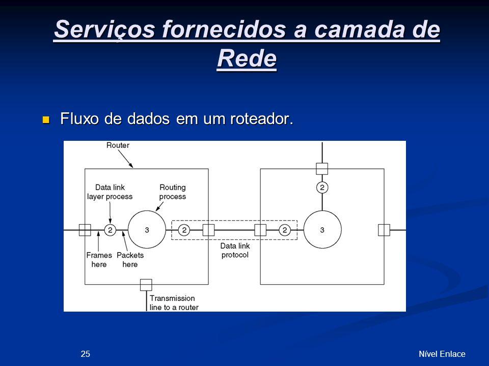 Serviços fornecidos a camada de Rede Fluxo de dados em um roteador.