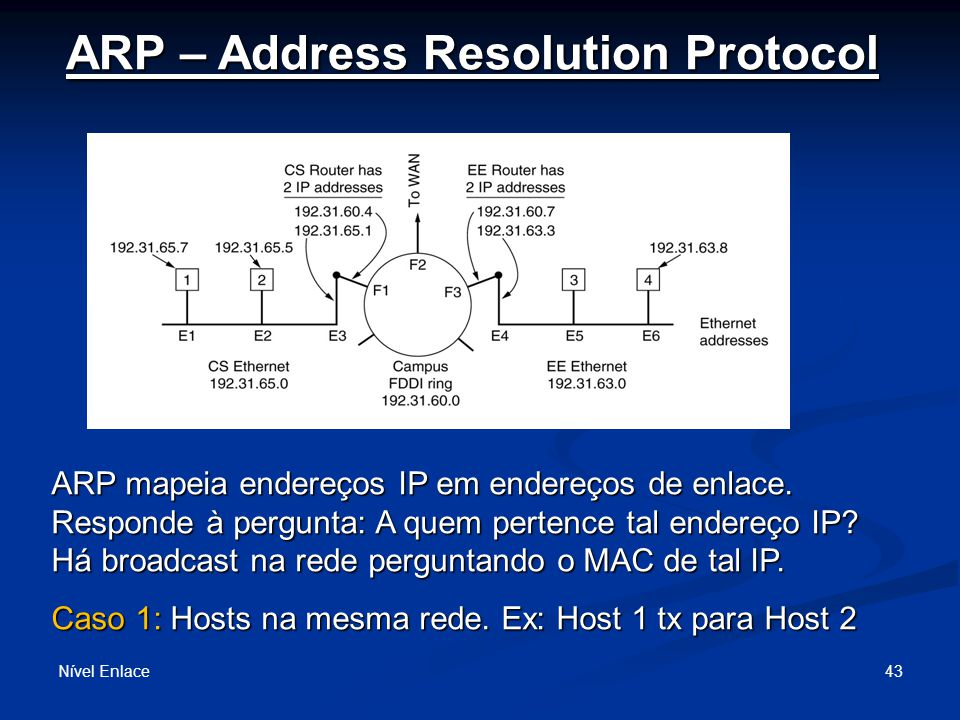 ARP – Address Resolution Protocol Nível Enlace 43 ARP mapeia endereços IP em endereços de enlace.