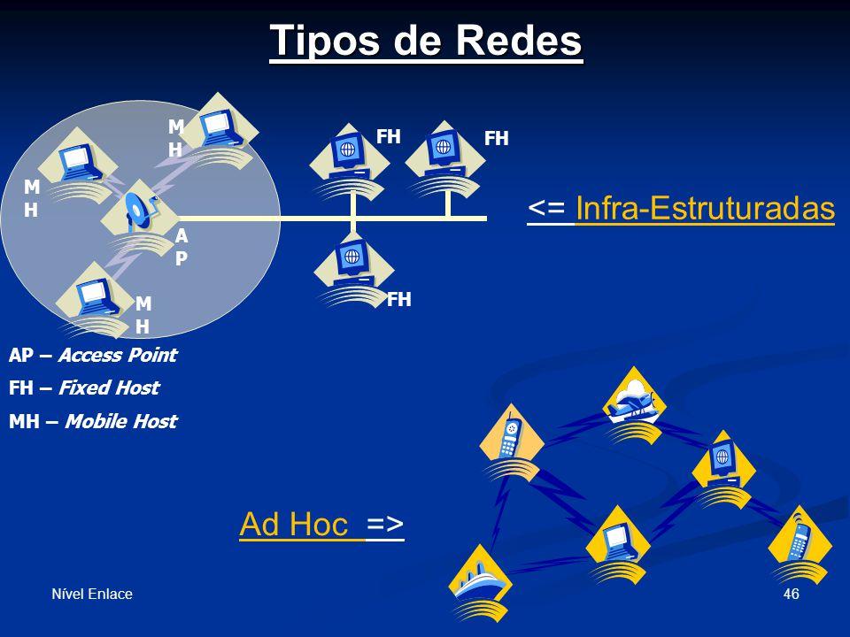 Tipos de Redes Nível Enlace 46 MH – Mobile Host AP – Access Point FH – Fixed Host APAP MHMH MHMH MHMH FH <= Infra-Estruturadas Ad Hoc =>