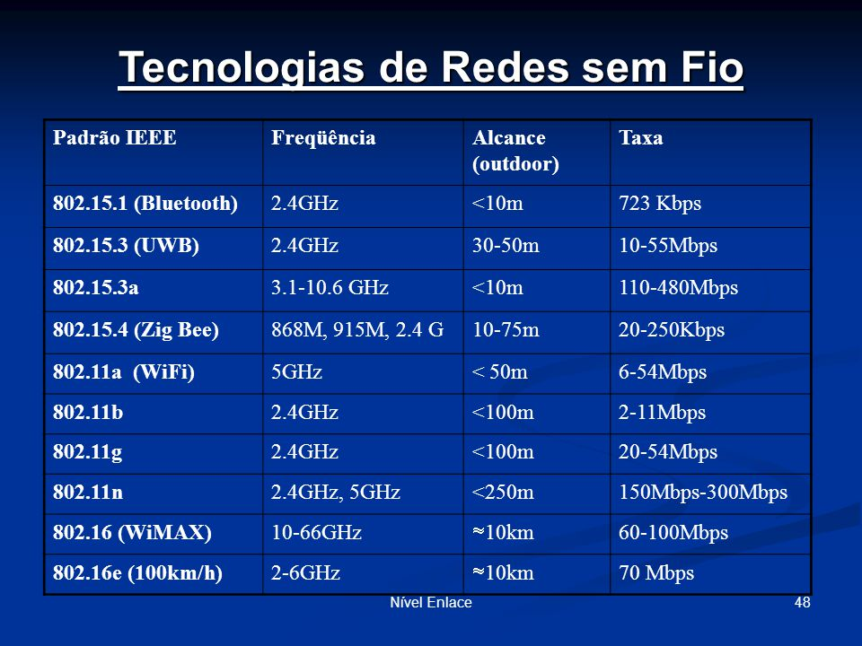 Tecnologias de Redes sem Fio Padrão IEEEFreqüênciaAlcance (outdoor) Taxa 802.15.1 (Bluetooth)2.4GHz<10m723 Kbps 802.15.3 (UWB)2.4GHz30-50m10-55Mbps 802.15.3a3.1-10.6 GHz<10m110-480Mbps 802.15.4 (Zig Bee)868M, 915M, 2.4 G10-75m20-250Kbps 802.11a (WiFi)5GHz< 50m6-54Mbps 802.11b2.4GHz<100m2-11Mbps 802.11g2.4GHz<100m20-54Mbps 802.11n2.4GHz, 5GHz<250m150Mbps-300Mbps 802.16 (WiMAX)10-66GHz 10km 60-100Mbps 802.16e (100km/h)2-6GHz 10km 70 Mbps Nível Enlace48