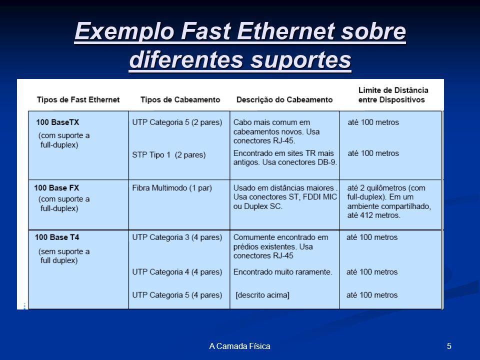 5A Camada Física Exemplo Fast Ethernet sobre diferentes suportes