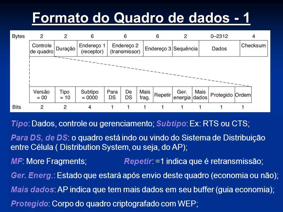 Nível Enlace66 Formato do Quadro de dados - 1 Tipo: Dados, controle ou gerenciamento; Subtipo: Ex: RTS ou CTS; Para DS, de DS: o quadro está indo ou vindo do Sistema de Distribuição entre Célula ( Distribution System, ou seja, do AP); MF: More Fragments; Repetir: =1 indica que é retransmissão; Ger.